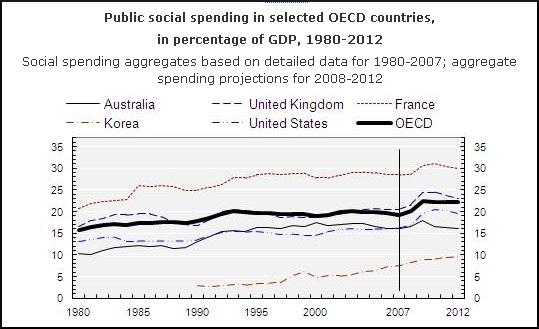 OECD-socialspending